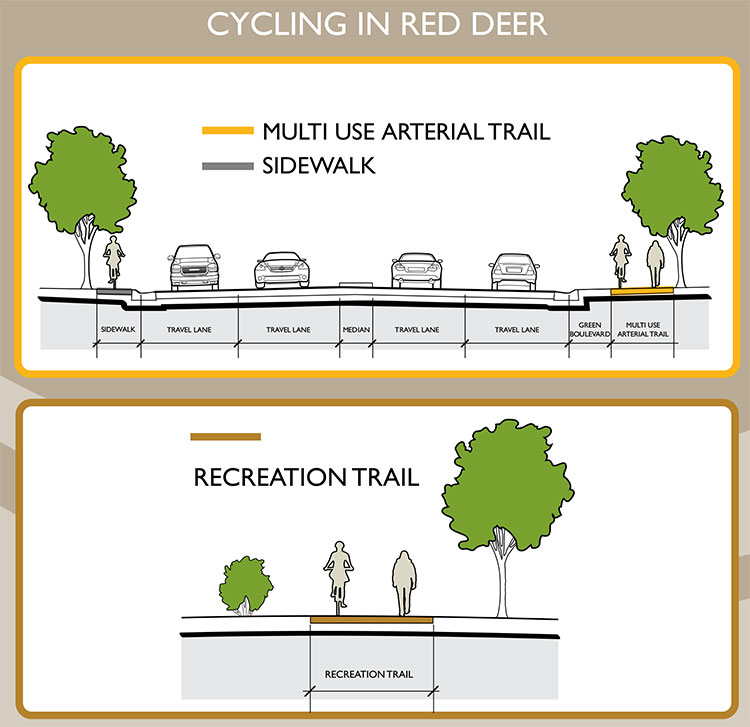Cycling in Red Deer-graphic