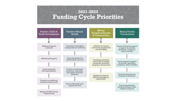 Flow chart showing the funding cycle priorities