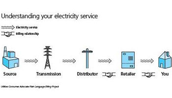 Understanding your electricity service diagram